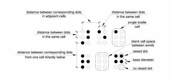 "Six Braille cells are shown indicating what is meant by ""dot diameter,"" ""distance between dots in the same cell,"" ""distance between dots in adjacent cells,"" ""distance between corresponding dots from one cell directly below"" in Table 703.3.1."