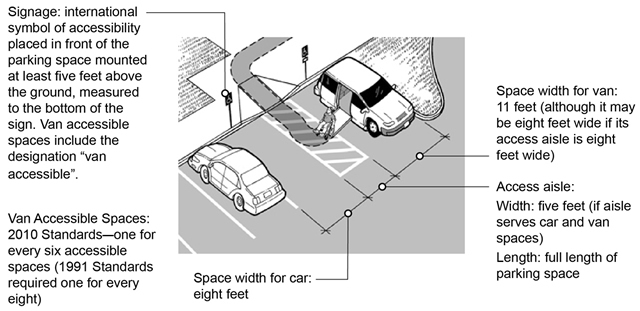 A man using a wheelchair is exiting his van at a van-accessible parking space.  The illustration has notes explaining the following requirements, starting at the top left and moving counterclockwise: Signage:  international symbol of accessibility placed in front of the parking space mounted at least 60 inches above the ground, measured to the bottom of the sign. Van accessible spaces include the designation van accessible. Van Accessible Spaces:  2010 Standards–one for every six accessible spaces (1991 Standards required one for every eight) Width of space for car:  8 feet minimum Width of space for van:  11 feet minimum (although it may be 8 feet wide if its access aisle is 8 feet wide) Access aisle: Width:  5 feet minimum (if aisle serves car and van spaces) Length:  full length of parking space